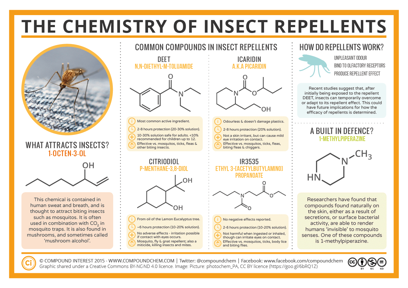 A chart on the chemistry of Insect Repellents.